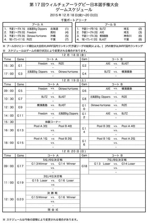 17th Wheelchair Rugby Japan National Championship